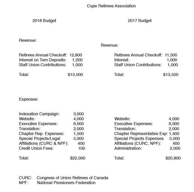2017-2018 Budgets